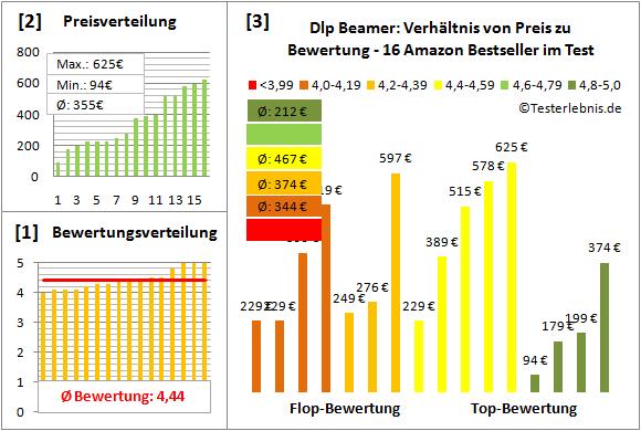 dlp-beamer-test-bewertung Test Bewertung