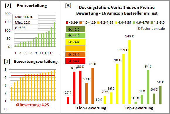 dockingstation-test-bewertung Test Bewertung