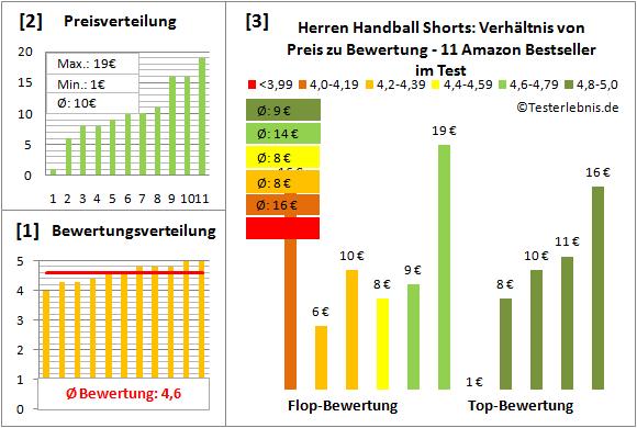 Herren-Handball-Shorts Test Bewertung