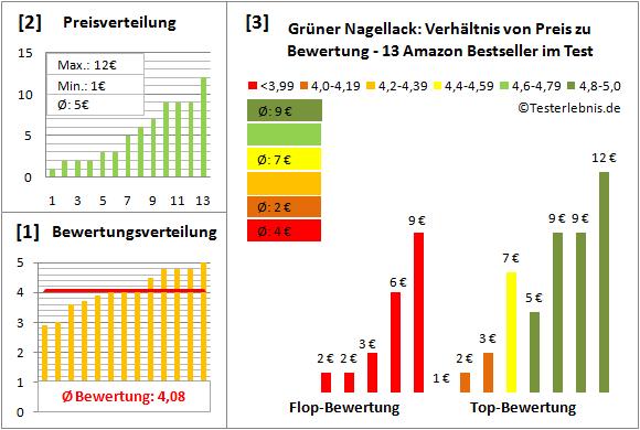 gruener-nagellack Test Bewertung