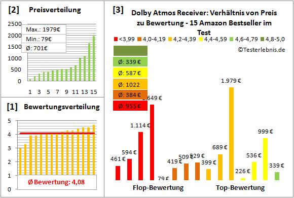 dolby-atmos-receiver-test-bewertung Test Bewertung