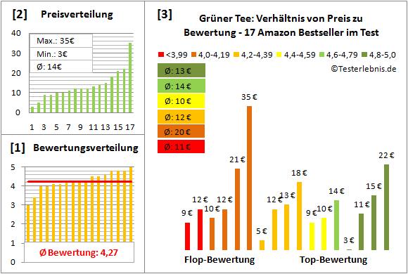 gruener-tee Test Bewertung