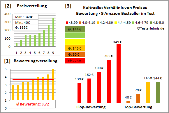 kultradio-test-bewertung Test Bewertung
