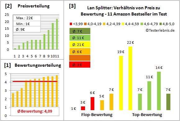 lan-splitter-test-bewertung Test Bewertung