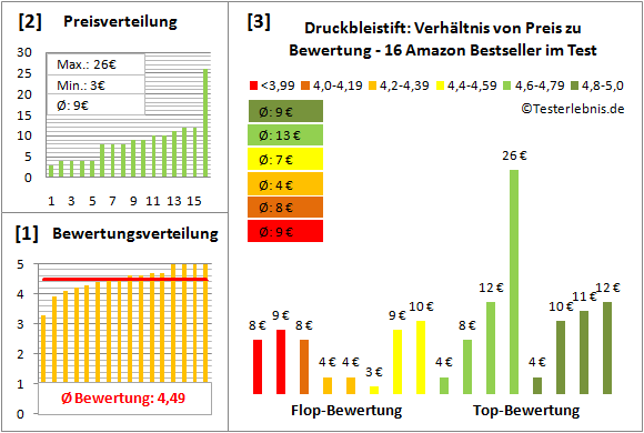 druckbleistift-test-bewertung Test Bewertung