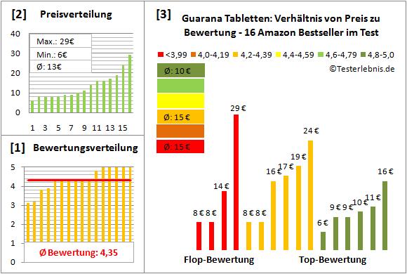 guarana-tabletten Test Bewertung