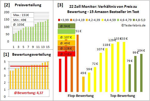22-zoll-monitor-test-bewertung Test Bewertung