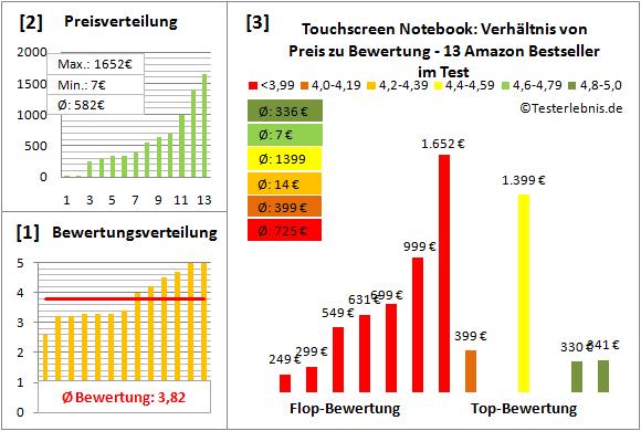 touchscreen-notebook Test Bewertung