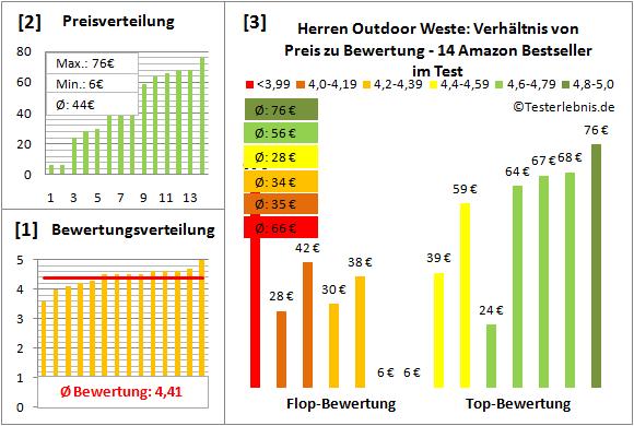 Herren-Outdoor-Weste Test Bewertung