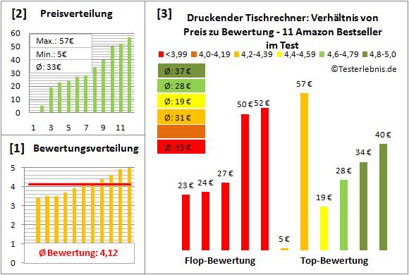 druckender-tischrechner-test-bewertung Test Bewertung