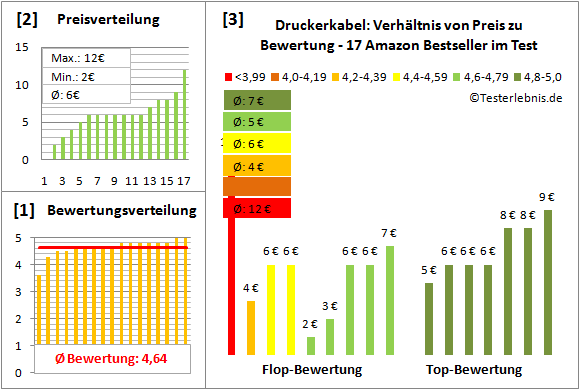 druckerkabel-test-bewertung Test Bewertung