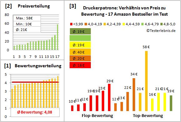 druckerpatrone-test-bewertung Test Bewertung