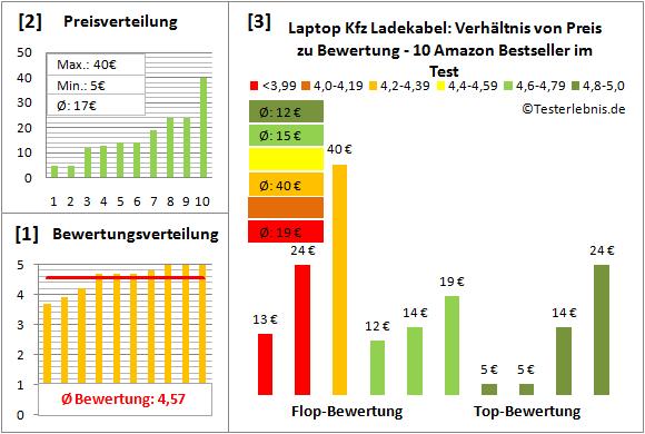 laptop-kfz-ladekabel-test-bewertung Test Bewertung