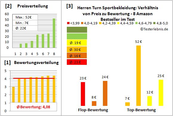 Herren-Turn-Sportbekleidung Test Bewertung