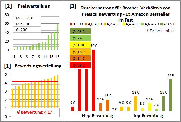 druckerpatrone-fuer-brother-test-bewertung Test Bewertung