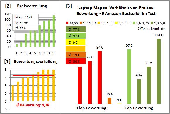 laptop-mappe-test-bewertung Test Bewertung