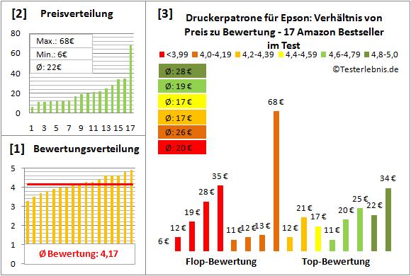 druckerpatrone-fuer-epson-test-bewertung Test Bewertung