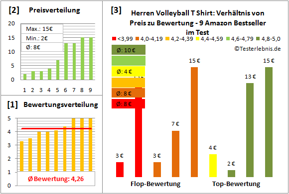 Herren-Volleyball-T-Shirt Test Bewertung