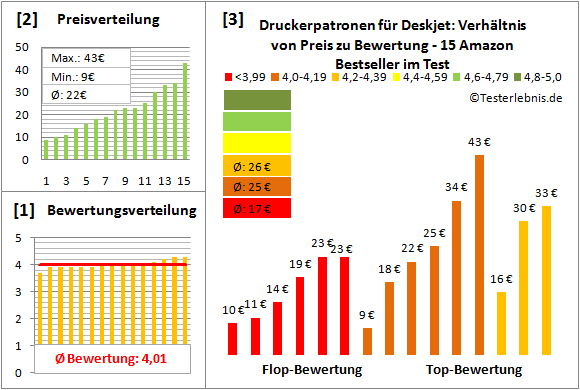 druckerpatronen-fuer-deskjet-test-bewertung Test Bewertung