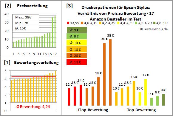 druckerpatronen-fuer-epson-stylus-test-bewertung Test Bewertung