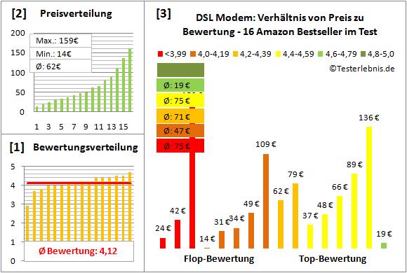 dsl-modem-test-bewertung Test Bewertung
