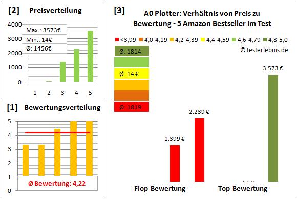 a0-plotter-test-bewertung Test Bewertung