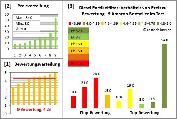 diesel-partikelfilter Test Bewertung