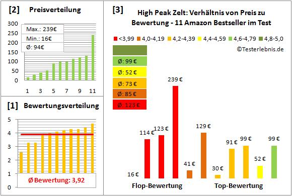 High-Peak-Zelt Test Bewertung