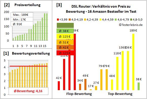 dsl-router-test-bewertung Test Bewertung