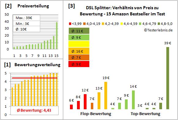 dsl-splitter-test-bewertung Test Bewertung