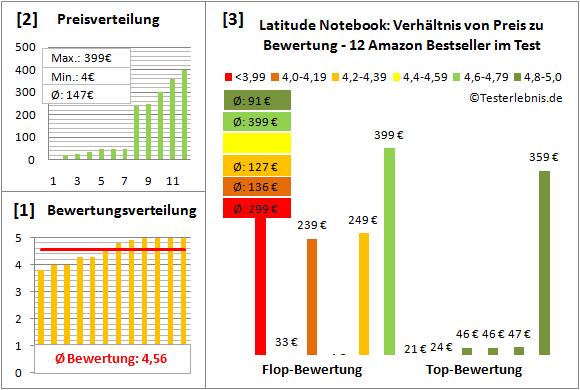 latitude-notebook-test-bewertung Test Bewertung