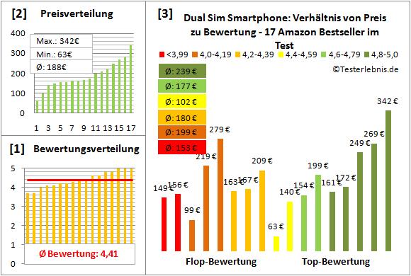 dual-sim-smartphone-test-bewertung Test Bewertung