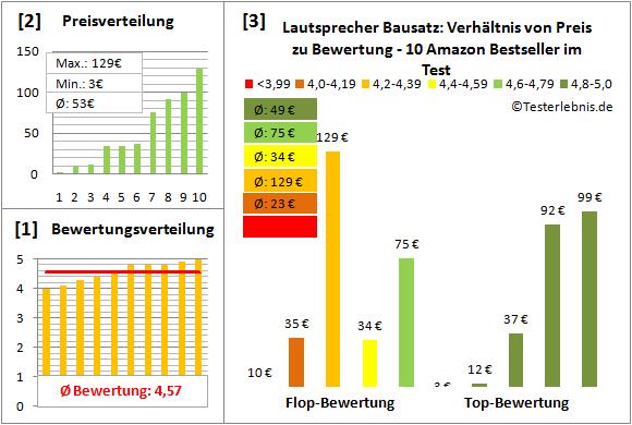 lautsprecher-bausatz-test-bewertung Test Bewertung