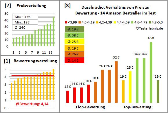 duschradio-test-bewertung Test Bewertung