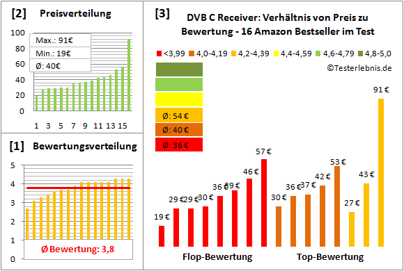 dvb-c-receiver-test-bewertung Test Bewertung