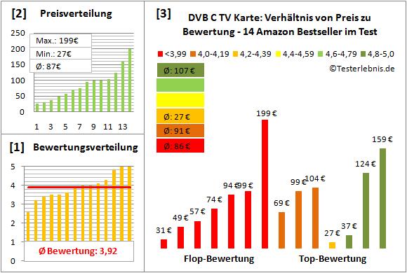 dvb-c-tv-karte-test-bewertung Test Bewertung