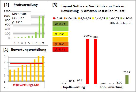 layout-software-test-bewertung Test Bewertung