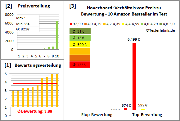 Hoverboard Test Bewertung