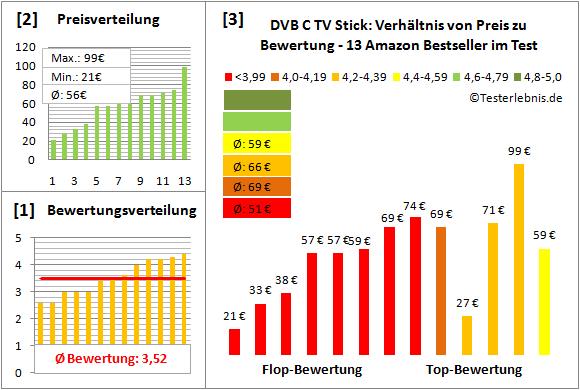 dvb-c-tv-stick-test-bewertung Test Bewertung