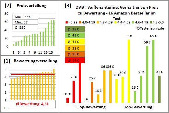 dvb-t-aussenantenne-test-bewertung Test Bewertung