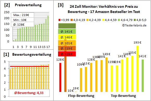 24-zoll-monitor-test-bewertung Test Bewertung