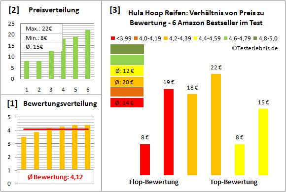 Hula-Hoop-Reifen Test Bewertung