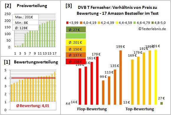 dvb-t-fernseher-test-bewertung Test Bewertung