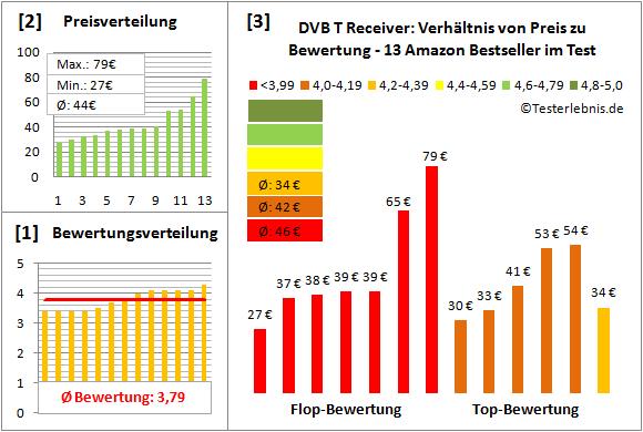 dvb-t-receiver-test-bewertung Test Bewertung