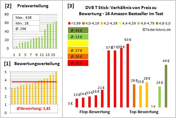 dvb-t-stick-test-bewertung Test Bewertung