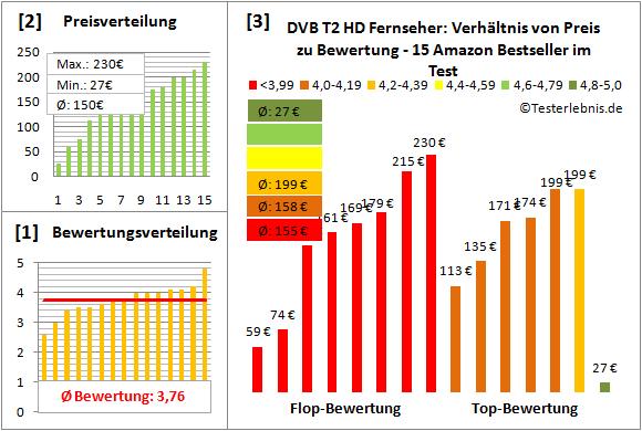 dvb-t2-hd-fernseher-test-bewertung Test Bewertung