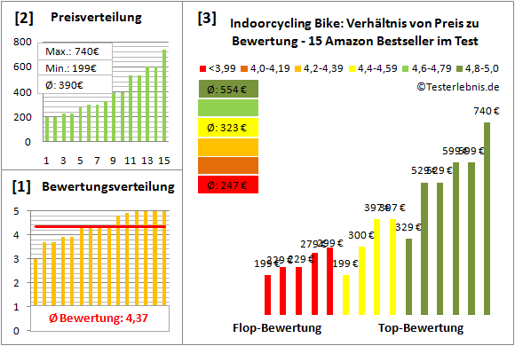 Indoorcycling-Bike Test Bewertung
