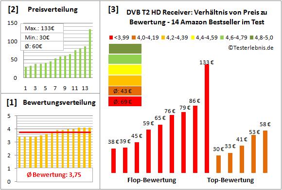 dvb-t2-hd-receiver-test-bewertung Test Bewertung