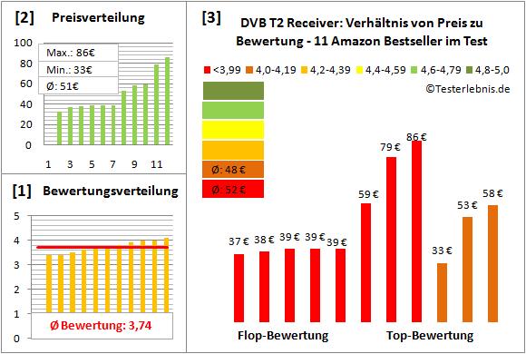 dvb-t2-receiver-test-bewertung Test Bewertung