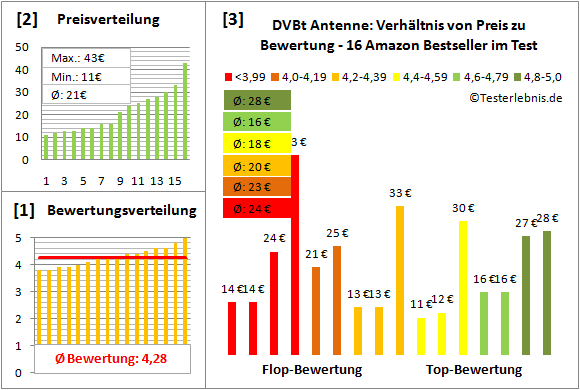 dvbt-antenne-test-bewertung Test Bewertung